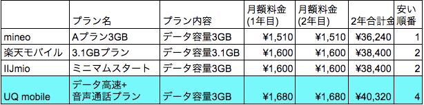 UQ_mobile 価格表