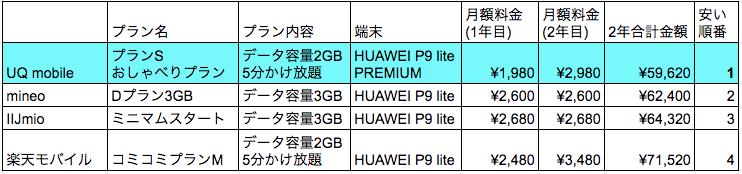 UQモバイル価格比較表