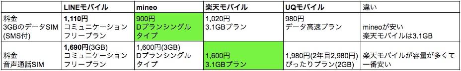 楽天モバイル 月額 比較表