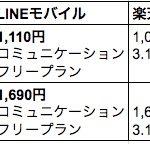 mineo 価格比較表