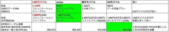 LINEモバイル 価格比較表