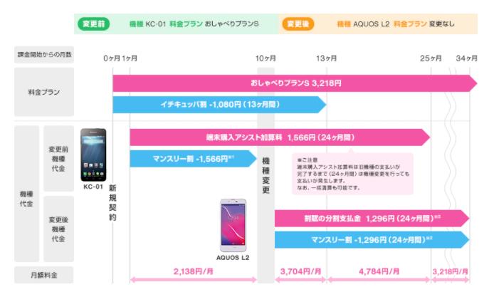 UQ mobile 機種変更