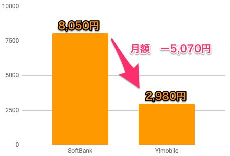 Y!mobile Softbank 料金比較