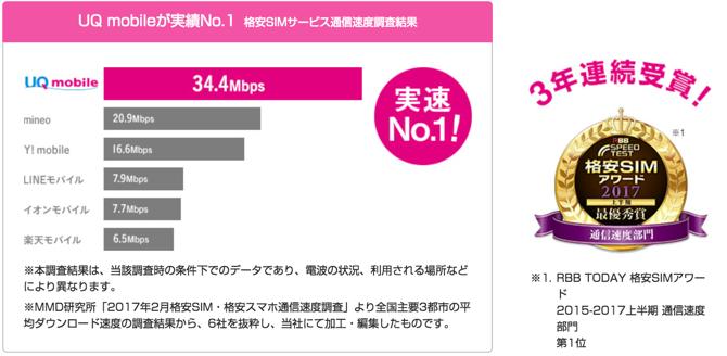 UQモバイル 通信速度比較