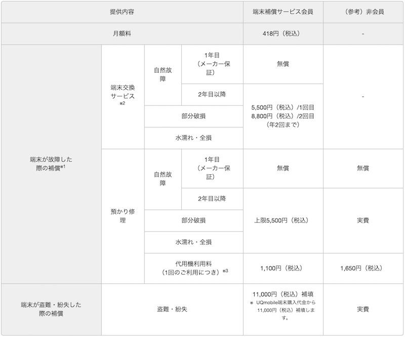 UQモバイル 端末補償 Android 条件・金額まとめ表