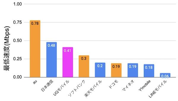 格安SIM 最低速度 比較グラフ