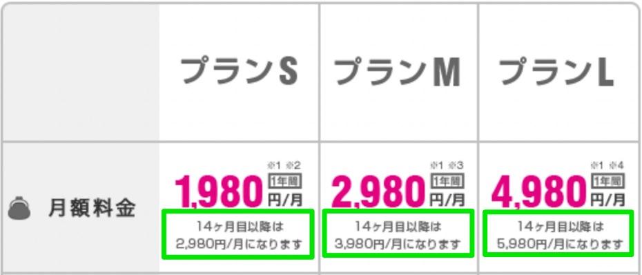 UQモバイル 料金表