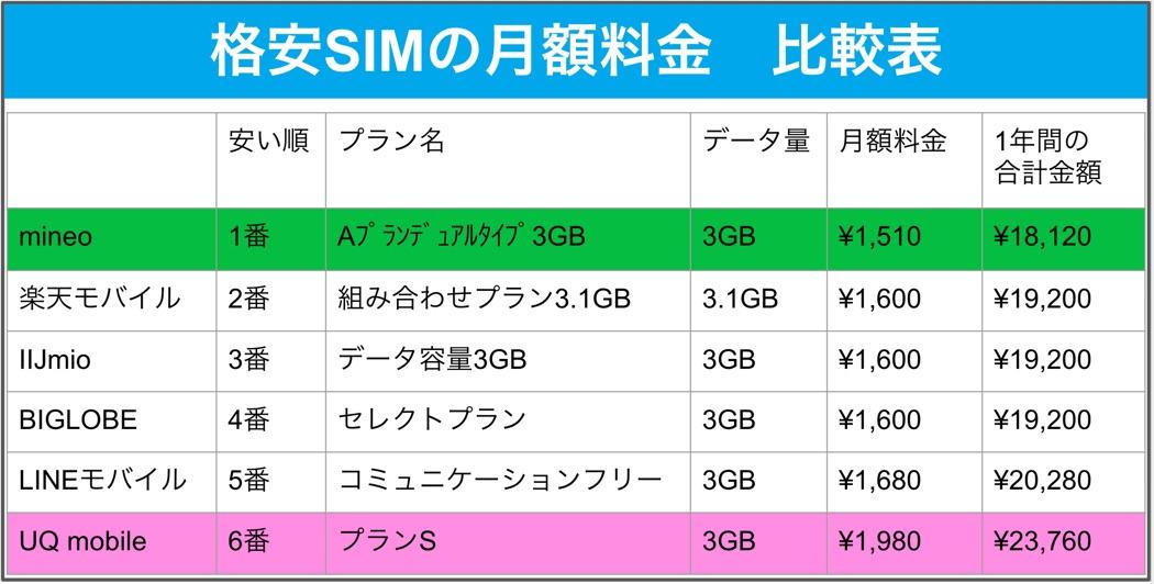 格安SIM6社 料金比較表