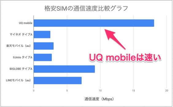 格安SIM6社 通信速度比較グラフ