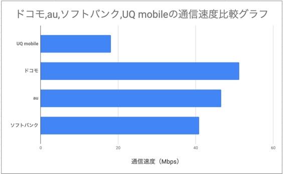 ドコモ、ソフトバンク、au、UQ mobile 速度比較