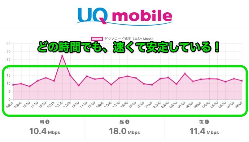 UQ mobile 通信速度が安定している