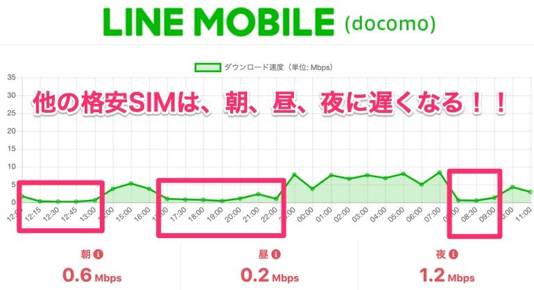 LINEモバイル 1日の通信速度表